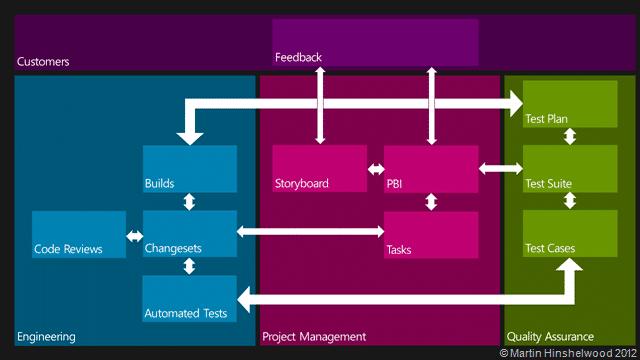Visual Studio ALM Tractability Matrix