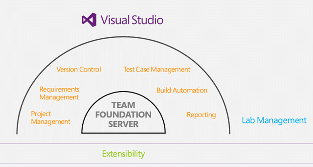 Virtual Labs are part Team Foundation Server Overview