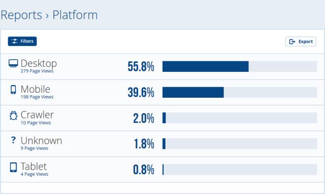 blog.hmvh.net visitors' browsing platform according to StatCounter