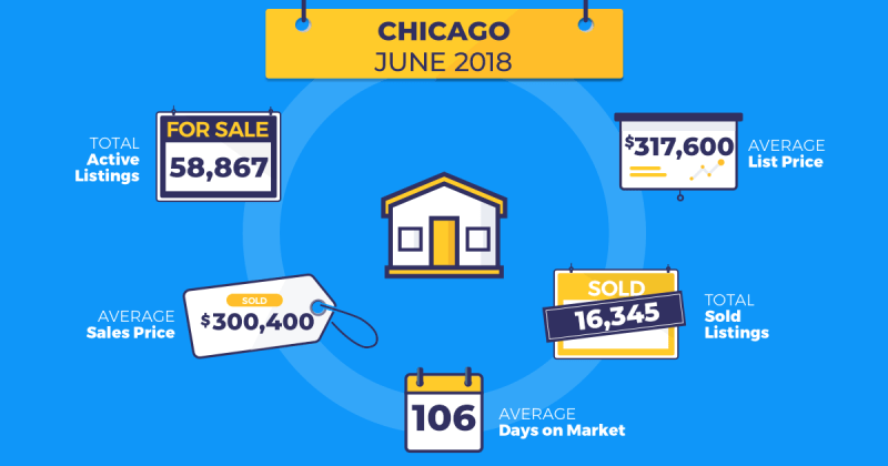 homesnap real estate trends chicago june 2018