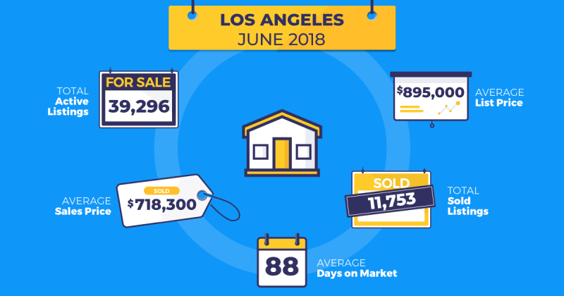 homesnap real estate trends LA june 2018