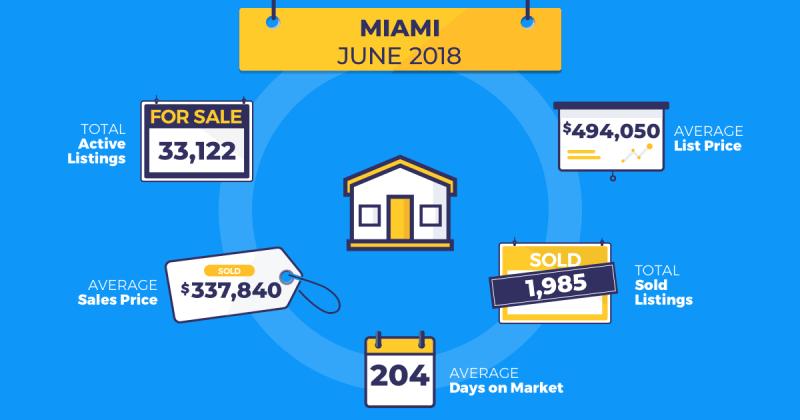 homesnap real estate trends miami june 2018