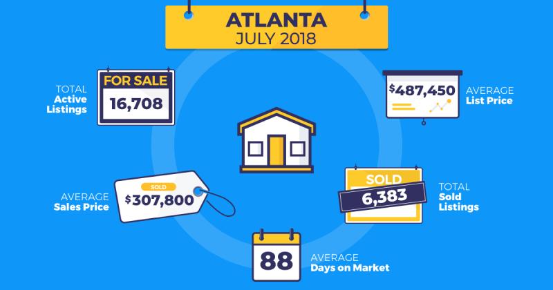 July real estate trends Atlanta Homesnap