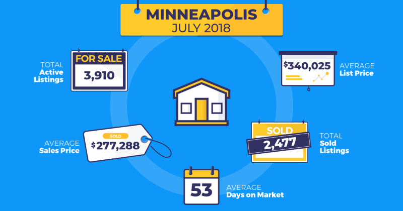 July real estate trends Minneapolis Homesnap