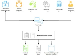 Improving Healthcare Data Management