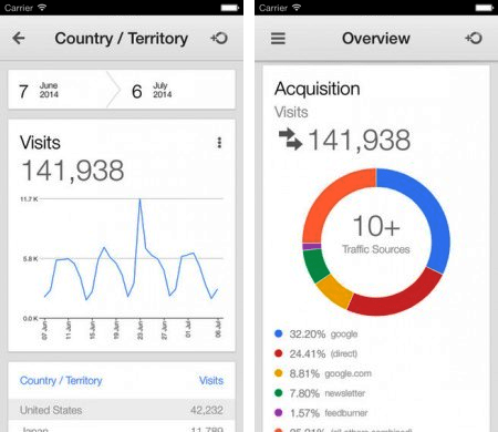 aplicacion google analytics para ios