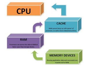 , How to Clear Memory cache in Linux !!!, Hostripples Web Hosting