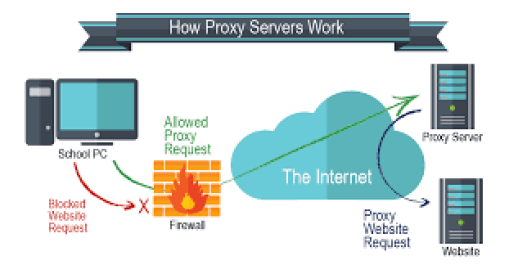 Types of Firewalls and Network Security, Packet filtering firewalls, Application/proxy firewall, Hybrid Firewall, Types of Firewalls and Network Security, Hostripples Web Hosting
