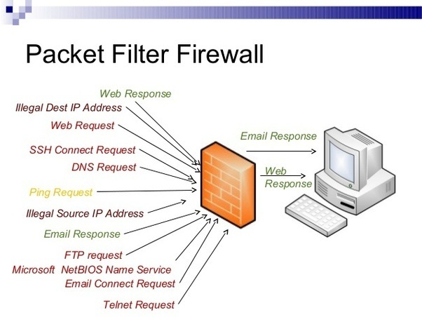 Different Types of Firewalls in 2018 Packet filtering firewall, Application/proxy firewal, Hybrid Firewall, Different Types of Firewalls in 2018, Hostripples Web Hosting