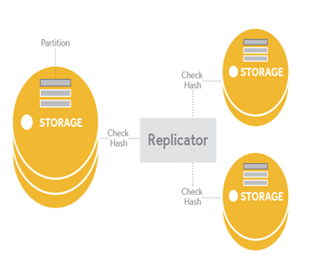 Object Storage, Resources of Object Storage (Swift): and Its Features, Hostripples Web Hosting