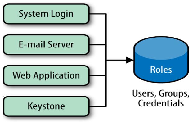 Identity Service in Keystone- OpenStack Tutorial, Hostripples Web Hosting