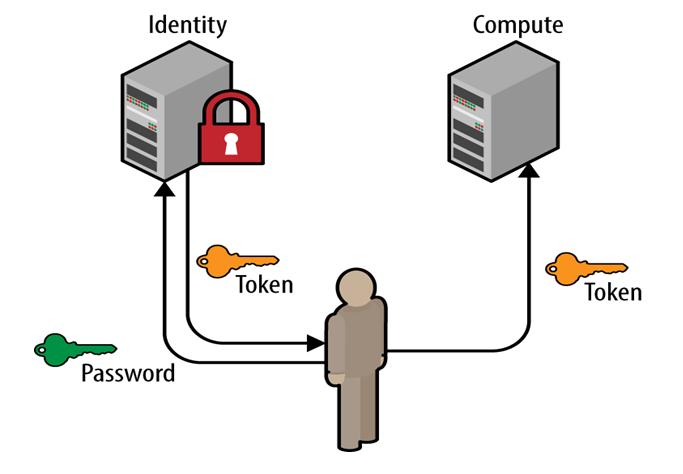 keystone ldap keystone commands, Identity Service in Keystone- OpenStack Tutorial, Hostripples Web Hosting