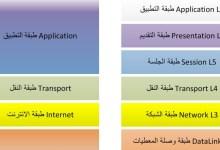 Photo of ما هو OSI وكيف يتم حماية طبقات الاتصال في شركة هوستفيرو