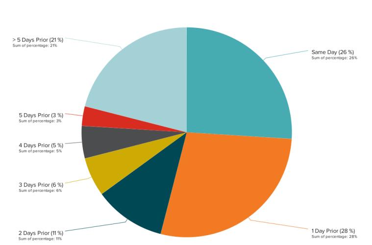 DataHero Booking WindowTime Frame (1)