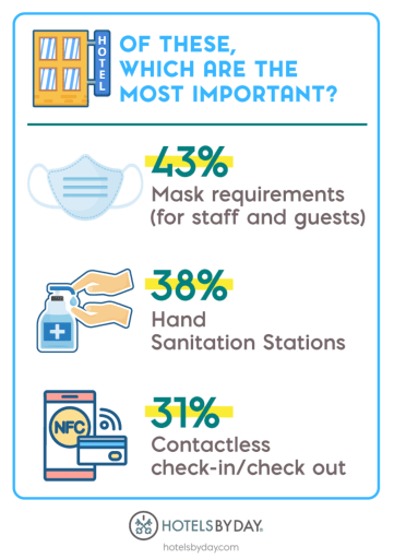 Which safety precautions are most important to have for re-opened hotels?