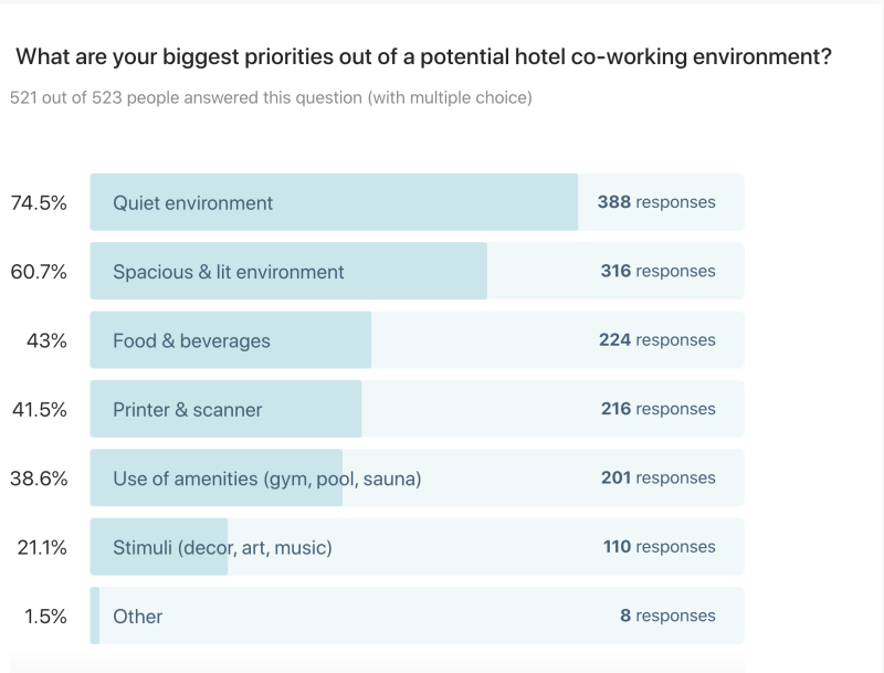 What are your biggest priorities out of a potential hotel co-working environment? Nearly 75 percent say a quiet environment, another 60 percent say a quite and spacious environment.