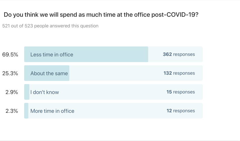 Will we spend as much time in the office post pandemic? Survey results show nearly 70 percent think we will spend less time.
