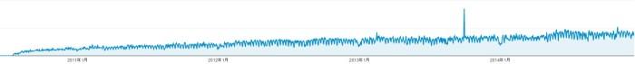 ユーザー サマリー - Google Analytics - Google Chrome 20150129 113745.bmp
