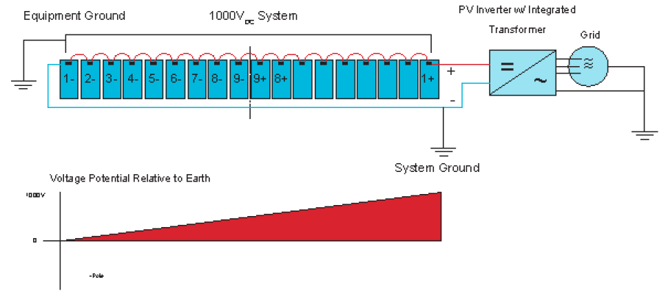 pid solar grounded