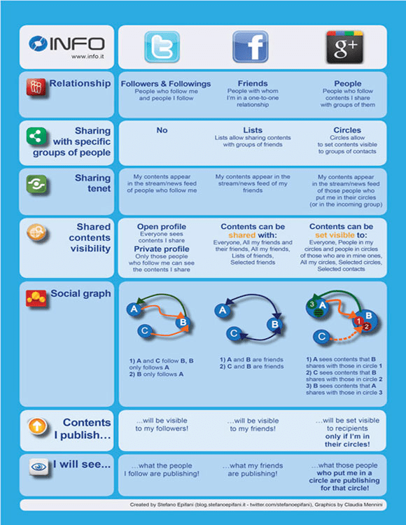 Google+ Compared to Facebook and Twitter Infographic