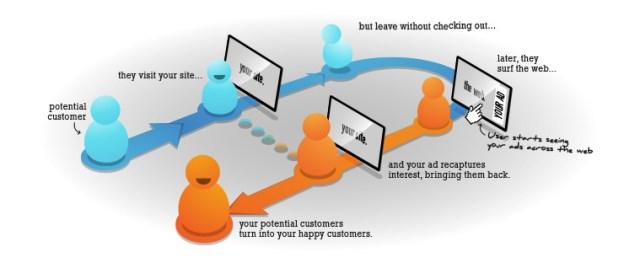 Ilustrasi Retargeting By Hubspot.com