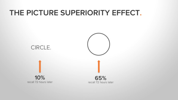 Picture superiority effect demonstrated with the word circle vs. an image of a circle