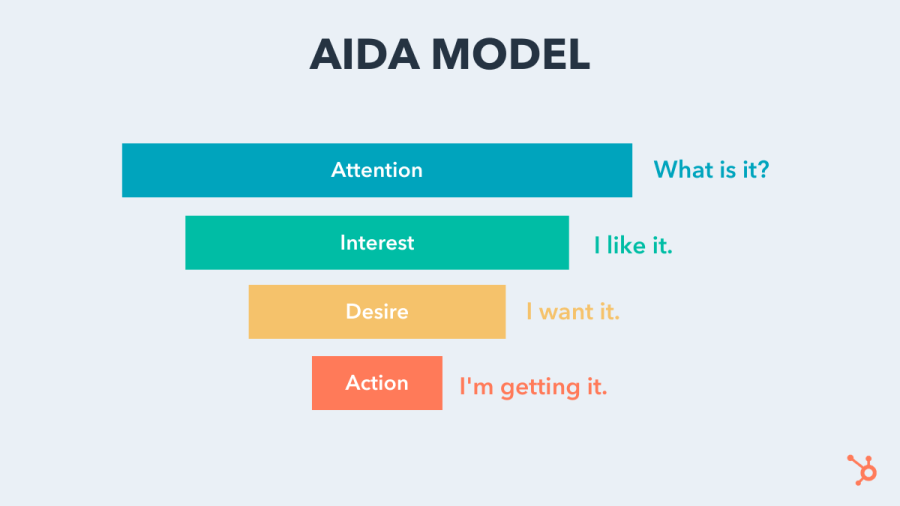 AIDA Marketing Model Illustrated With a Funnel