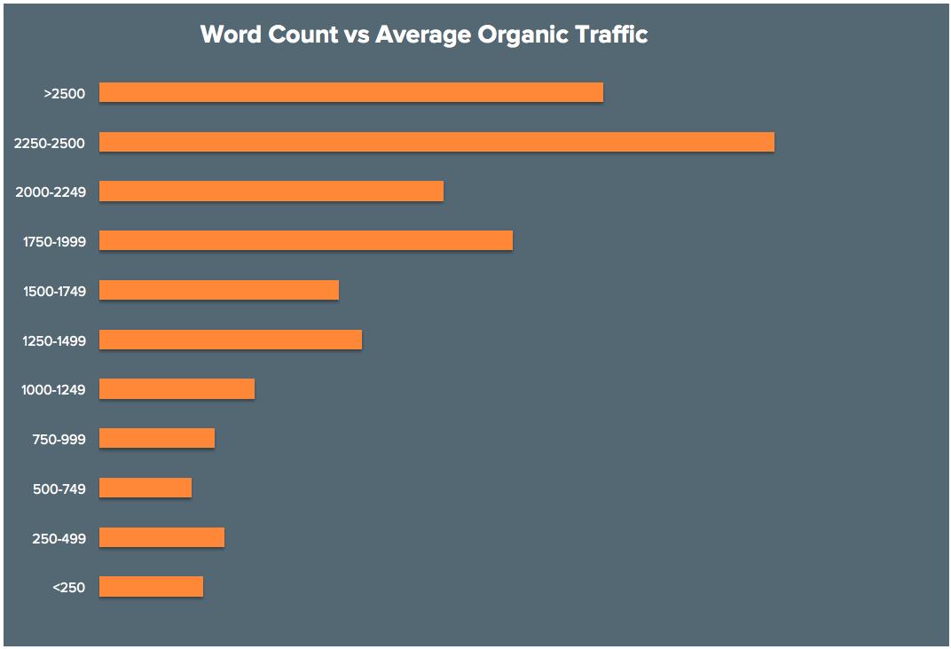 seo Blog Post length and seo word count chart