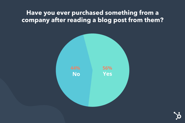 percentage of people who've bought something after reading a blog is 56%