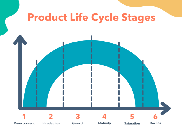 product development lifecycle stages