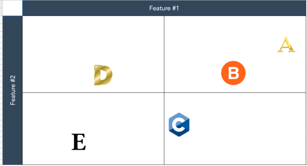 HubSpot template for a competitive matrix.