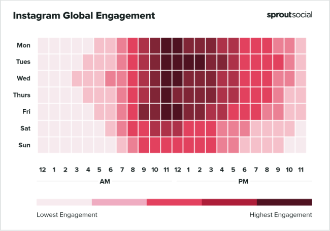Global Instagram Engagement Graph by Sprout Social