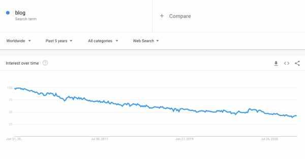 Google Trends blog report