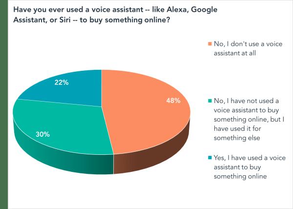 Alguna vez has utilizado un asistente de voz -como Alexa, Google Assistant o Siri- para comprar algo en línea?