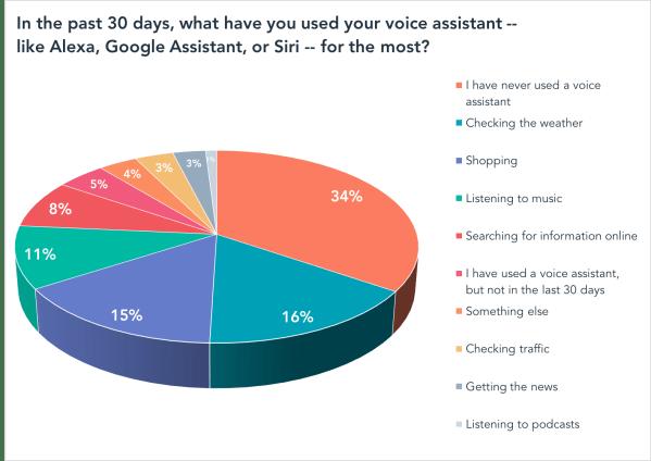 En los últimos 30 días, que ha utilizado su asistente de voz, tales como Alexa, Google Assistant o Siri?