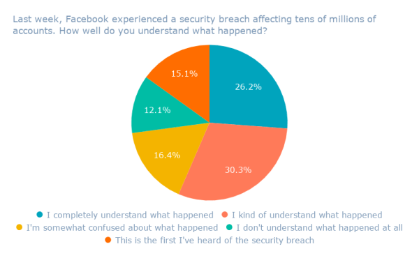 Last week, Facebook experienced a security breach affecting tens of millions of accounts. How well do you understand what happened_