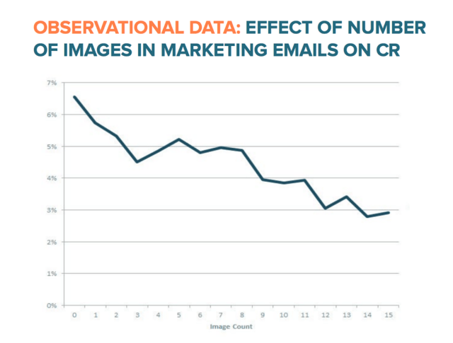 effect of images in marketing emails on CR
