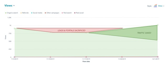 predictive seo leads and portals sacrificed views graph