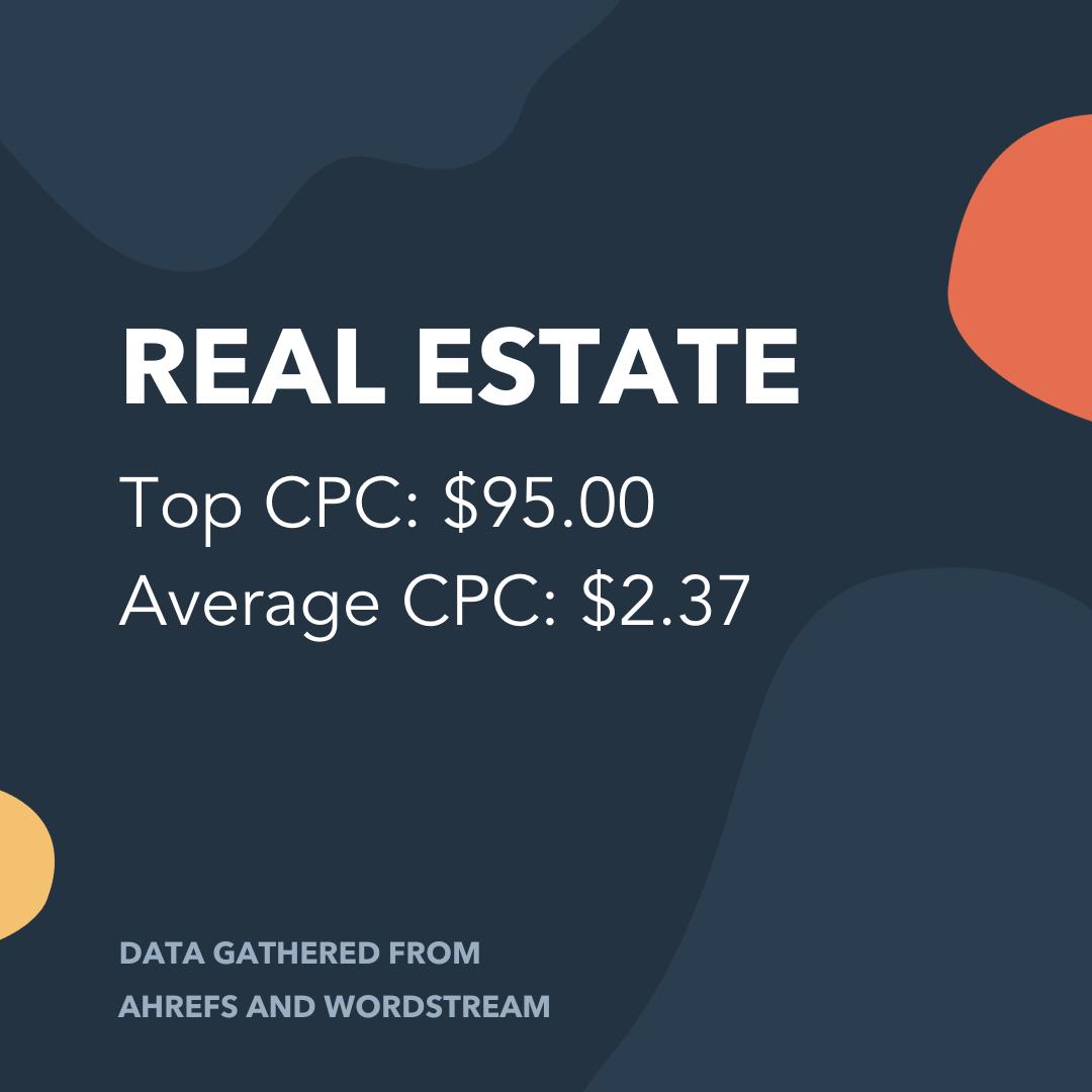 Real Estate CPC