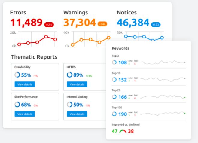 website content audit tool: SEM rush sample audit report