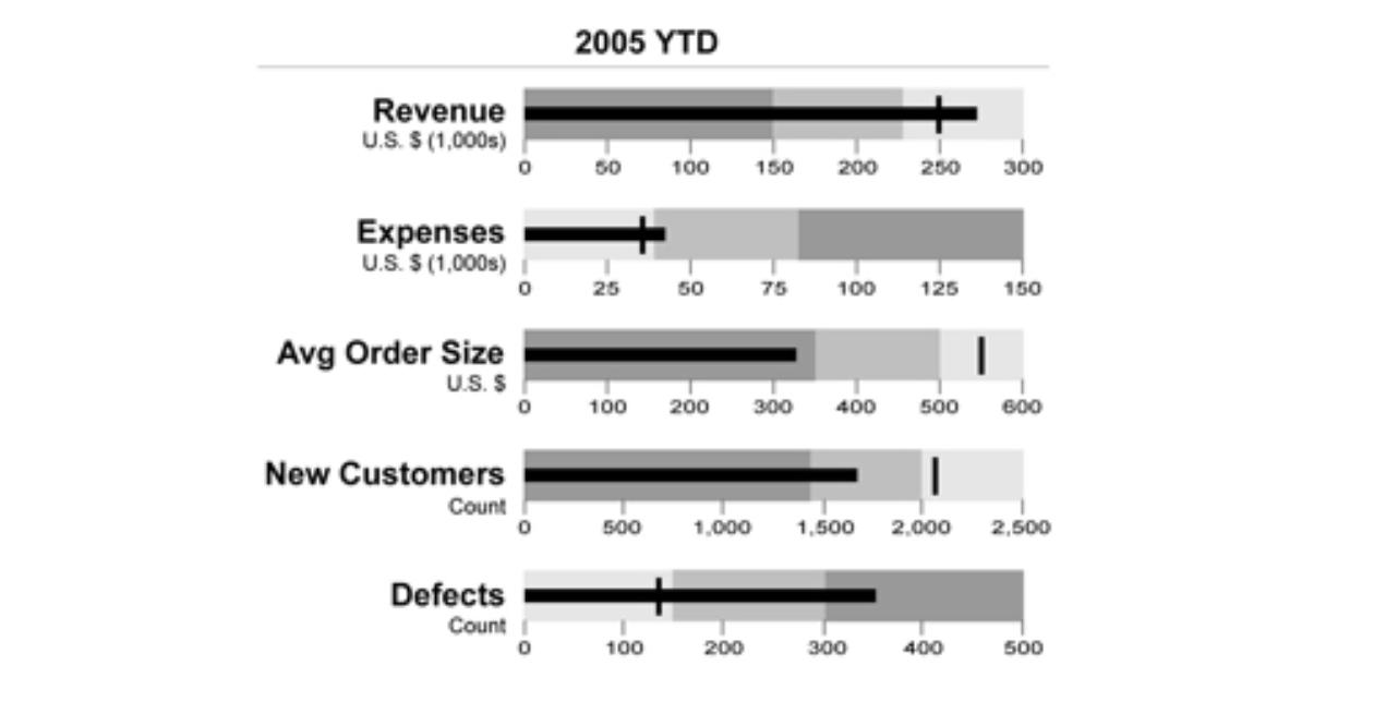 bullet graph data visualization