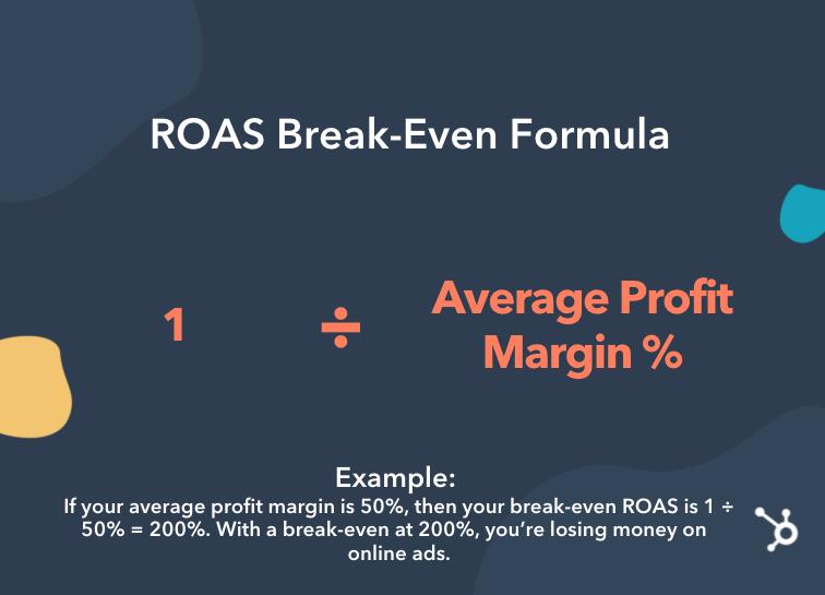 break even roas