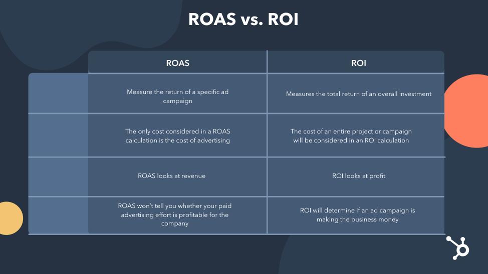 ROAS vs. ROI