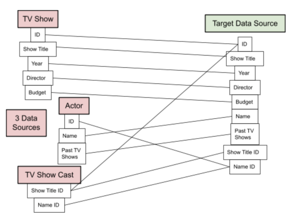 data mapping document