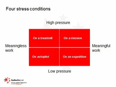 Four conditions that connect stress and creativity, according to Kim Tasso.