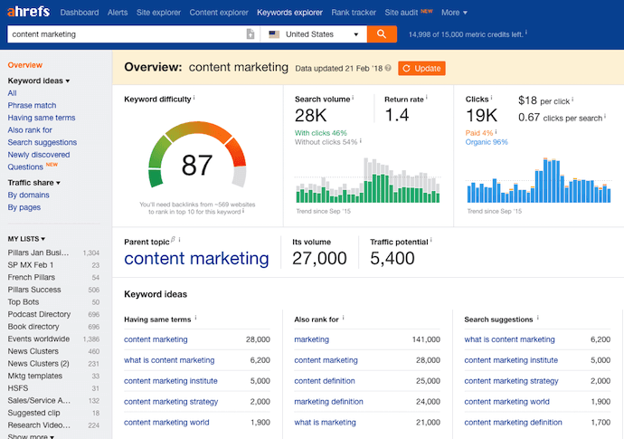 Dashboard of Ahrefs, an SEO tool for performing keyword research