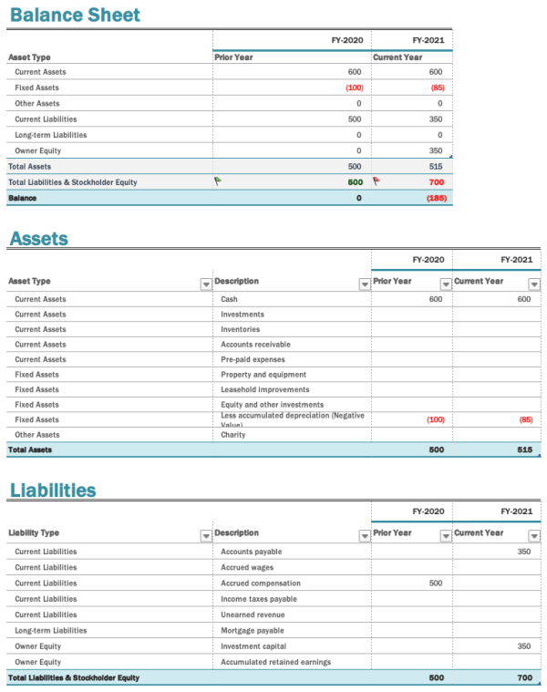 Exemple de présentation de bilan avec actifs et passifs