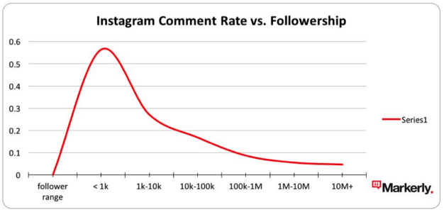 comment_follower_correlation.png