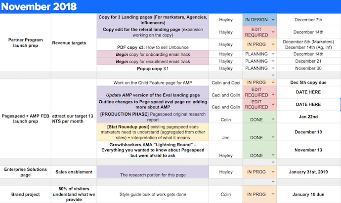 Editorial calendar example by Unbounce in Google Sheets