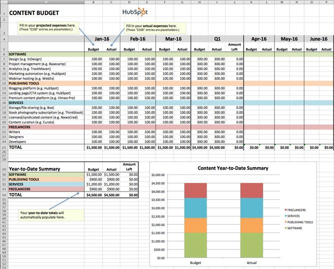 Plantilla de presupuesto de e 39; Excel para el marketing de contenido